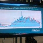 Campus Party Europe - Actividad de los servidores