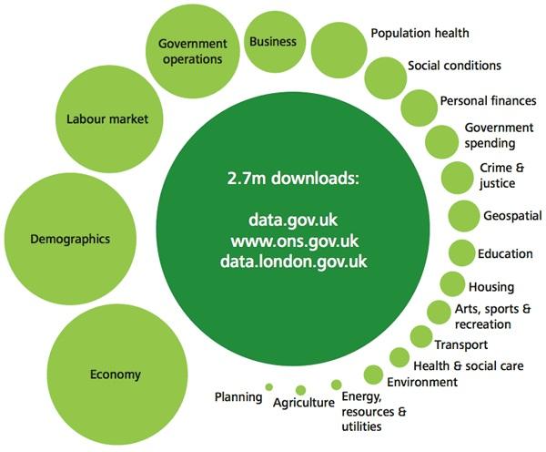 Usos del Open Data Reino Unido