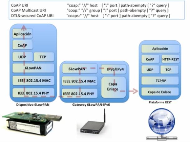 CoAP es una nueva capa de servicio para entornos restringidos que conserva el modelo REST, pero utiliza UDP como capa de transp
