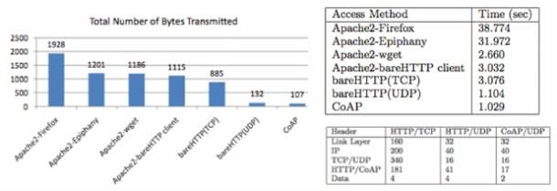 Comparativa de la transmisión de un mensaje de un sensor en una red LowPAN sobre CoAP-UDP y sobre REST-HTTP