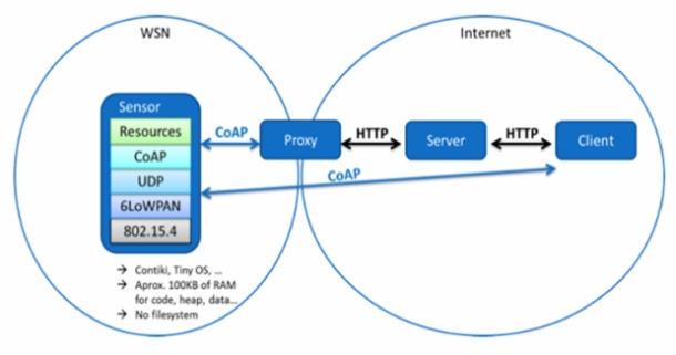 Pila de protocolos utilizada por sensores 6LowPAN