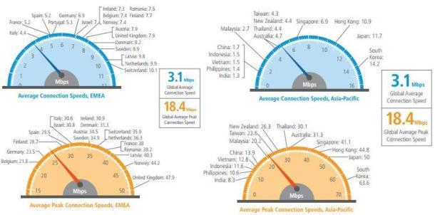 velocidad de internet por países