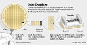 Novedades del sector TIC: Techcrunch Disrupt, y nanotecnología