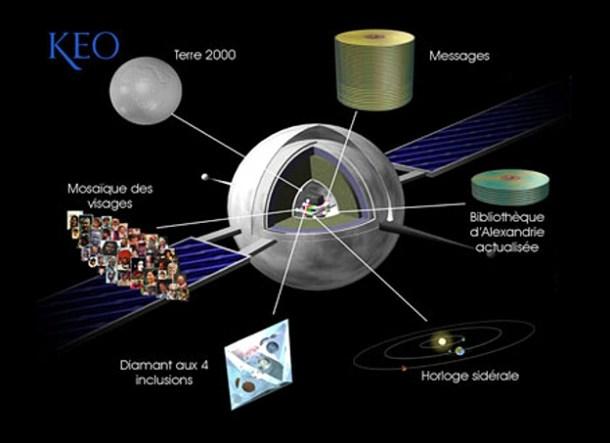 satélite KEO