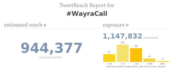 Wayra Call - TweetReach