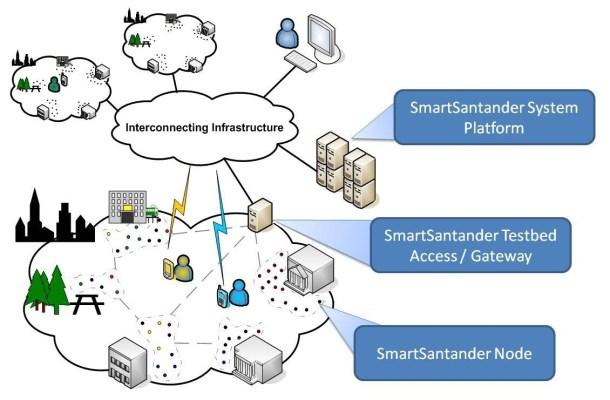 SmartSantander