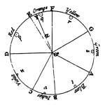 Newton - círculo
