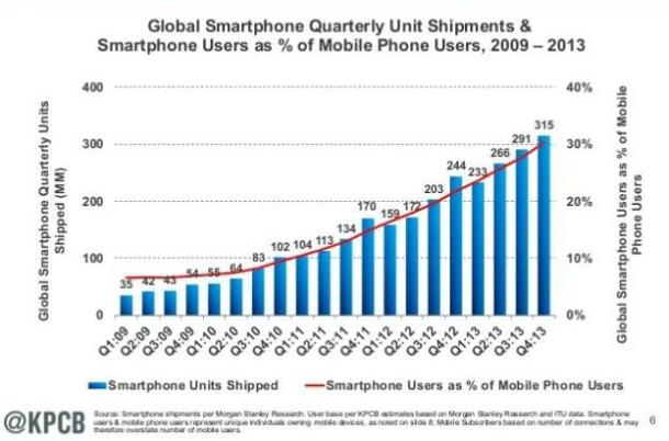 tráfico de internet móvil