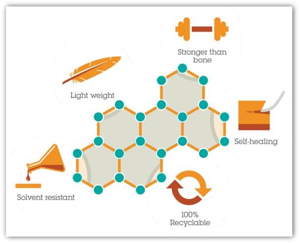 Serendipia - IBM - polímeros