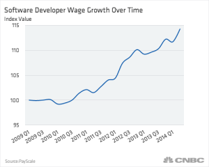 software-developer-wage-growth