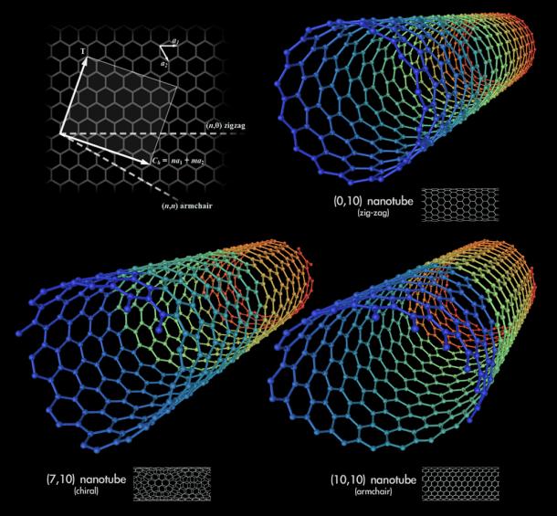 ascensor espacial de nanotubos de carbono