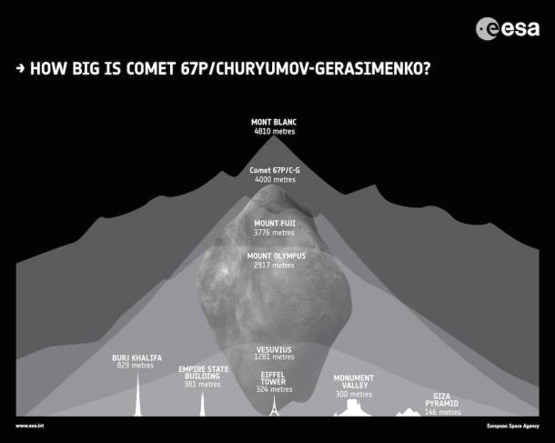 Philae apunto de aterrizar en el cometa 67P/Churymov-Grasimenko