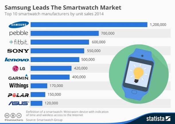 Mayores vendedores de smartwatch