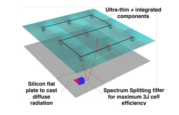 células fotovoltaicas eficientes