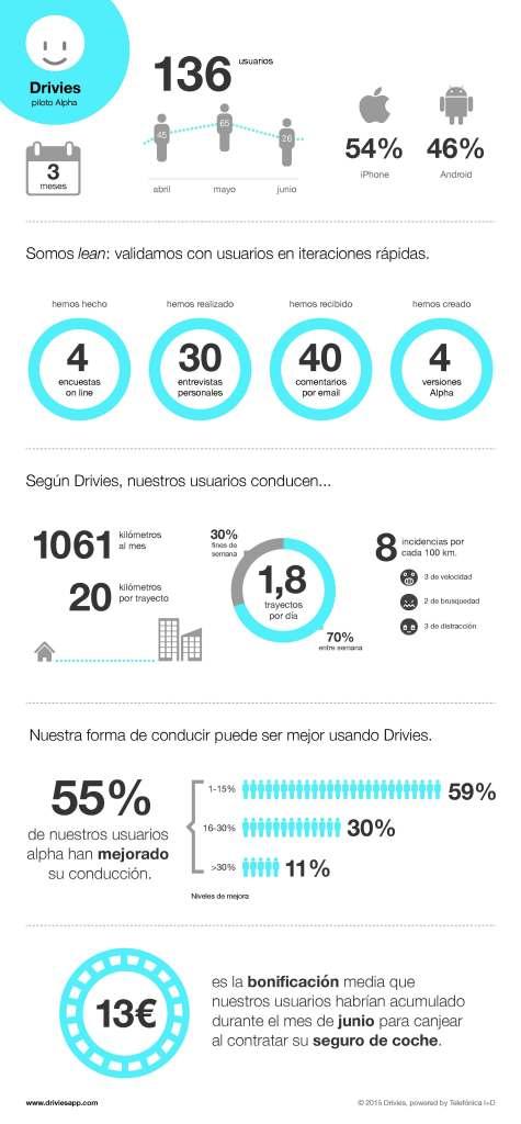 Drivies_infografia_DEFI