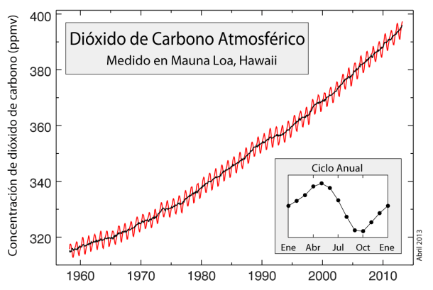 CO2 en combustible
