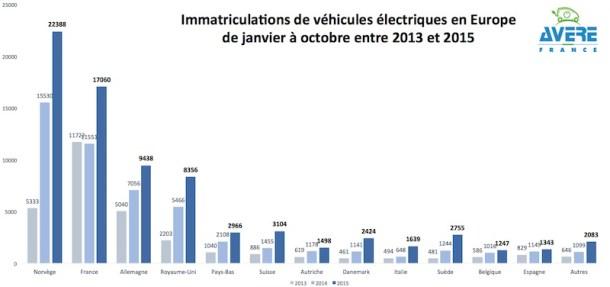 Ventas de coches eléctricos