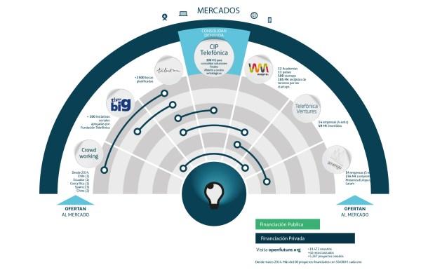 infografia_ Telefónca