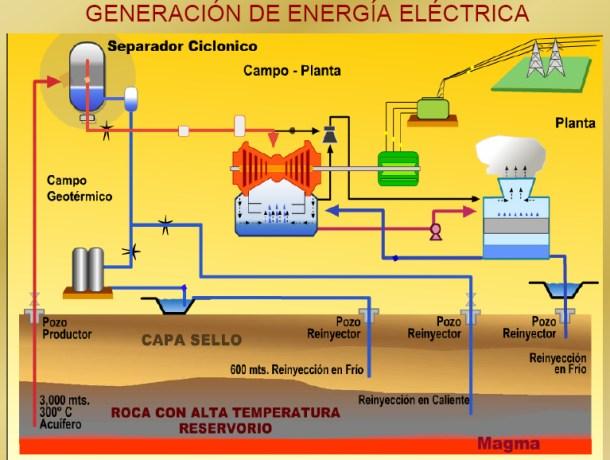 energía geotérmica en España