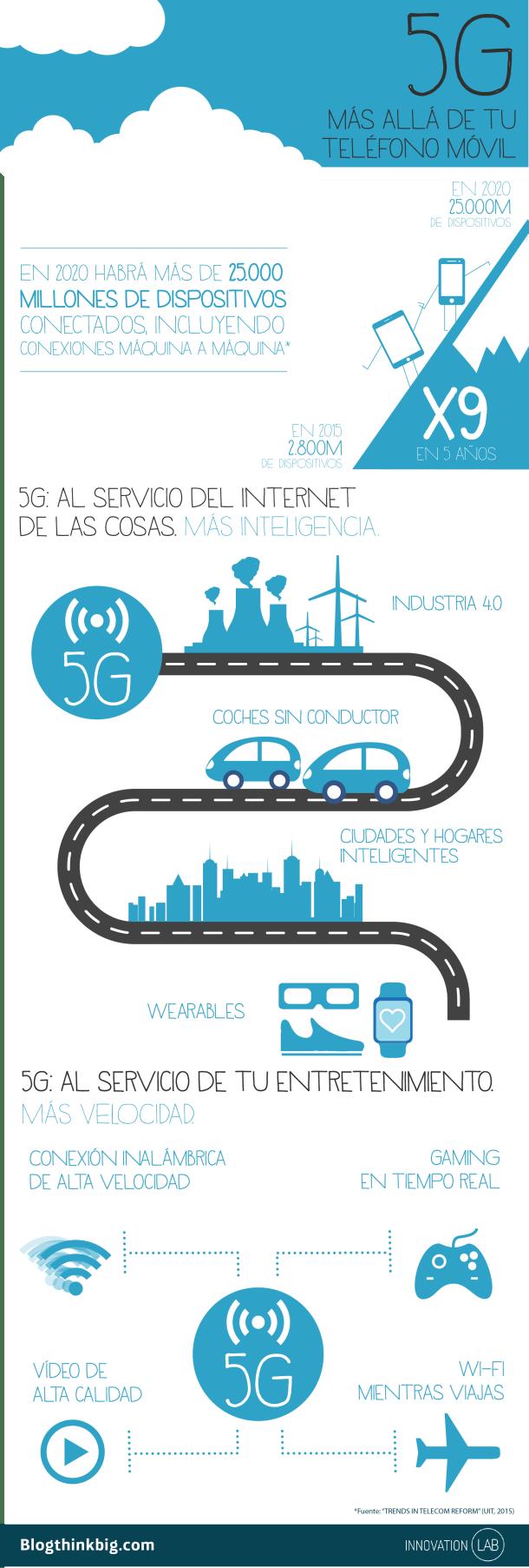 Infografía 5G Lab Marketing de Contenidos