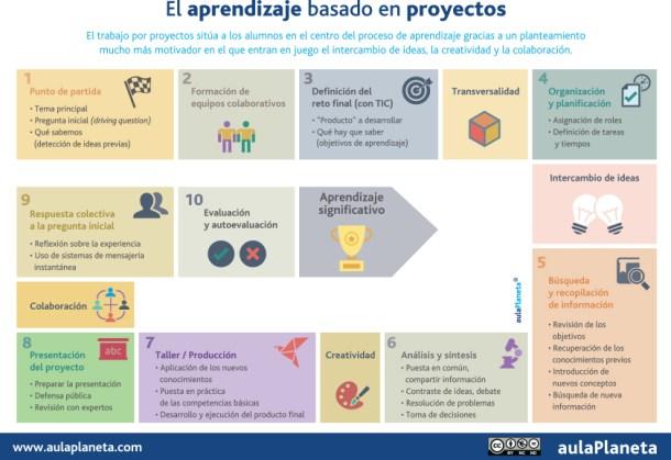 aprendizaje basado en proyectos - Aula Planeta