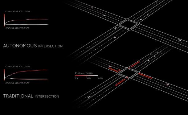 ciudades sin semáforos