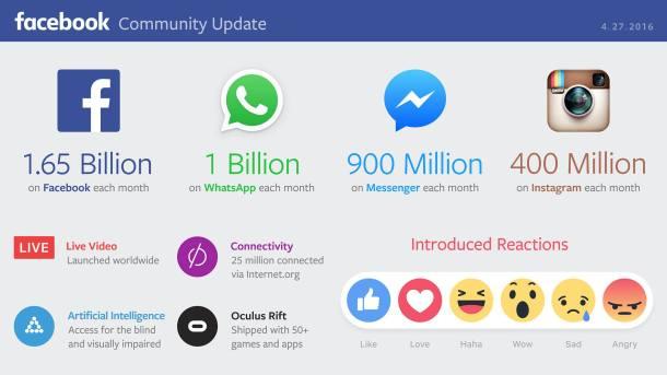 Facebook whatsapp usuarios
