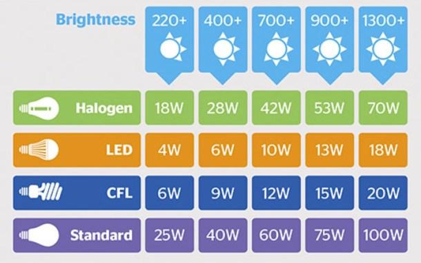 Luces LED equivalencia