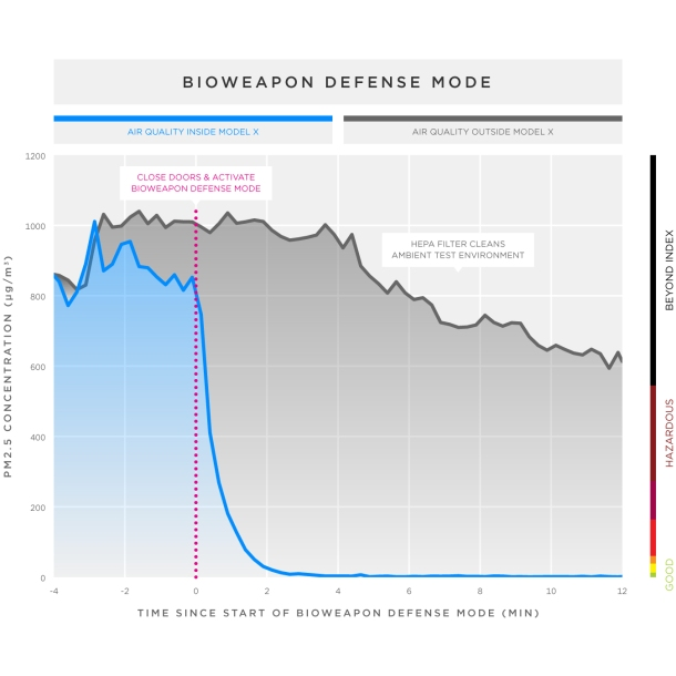 Bioweapon defense mode
