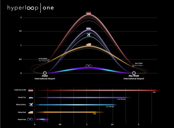 hyperloop-dubai-abu-dhabi