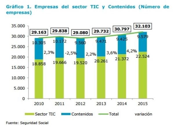 Sector TIC cifras