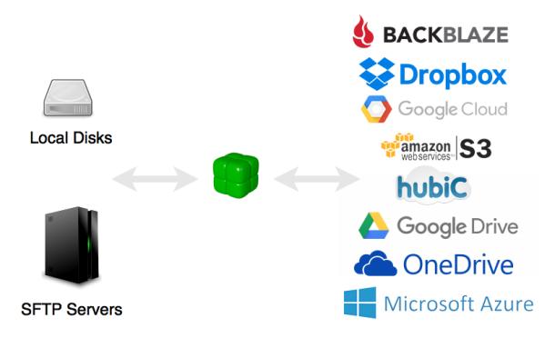 duplicacy-cloud-storages