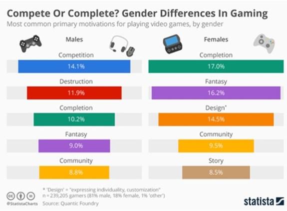 gaming femenino
