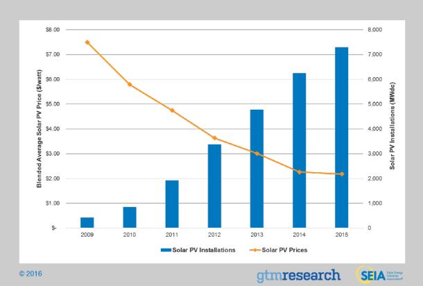 Coste de la energía solar