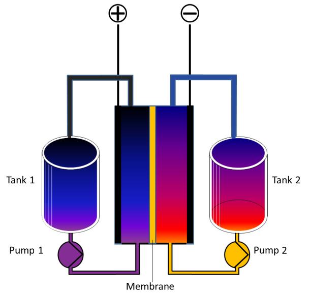 Batería de flujo