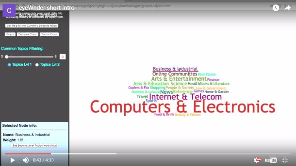Visualización de las categorías en las que ha sido asignado un usuario en Eyewnder