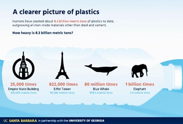 Producción de plástico