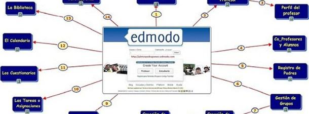 Edmodo: la plataforma educativa para padres, hijos y profesores