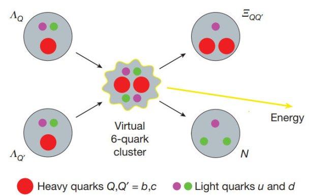 fusión entre quarks