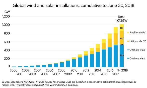 Capacidad solar y eólica