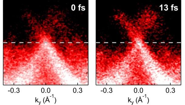 movimiento de los electrones