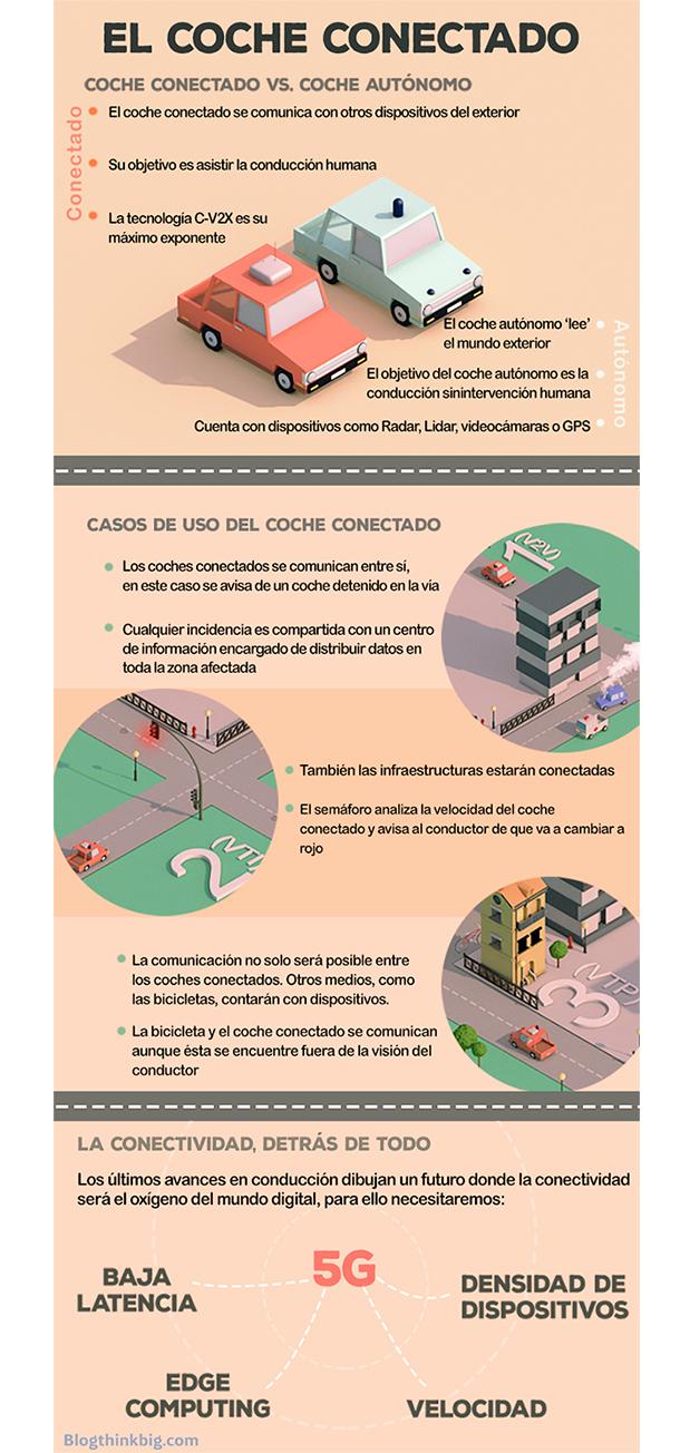 ventajas coche conectado casos uso infografia jaime martin peñasco