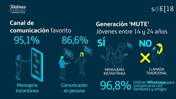 La Sociedad Digital en España 2018 canal comunicacion generacion mute