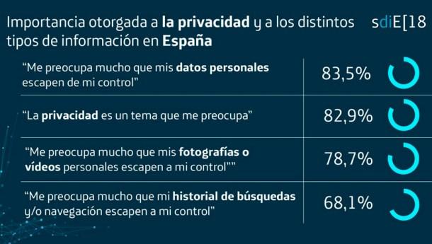 importancia privacidad de la red ciberseguridad La Sociedad Digital en España 2018