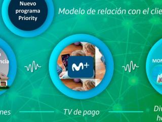 Telefónica Iniciativas Movistar Car Programa Priority Internet Segunda Residencia