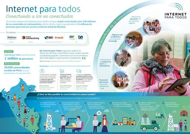 Internet Para Todos Perú Telefónica