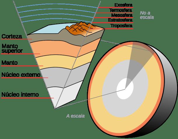 Polos magnéticos Tierra hematita