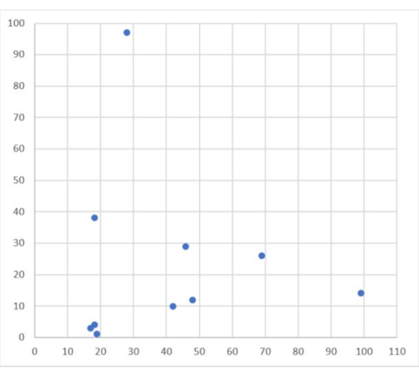 Figura 1. Lanzamiento aleatorio de 10 dardos