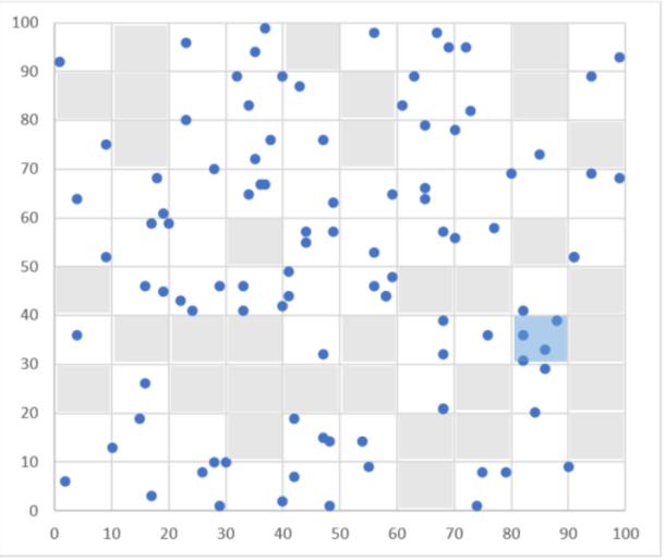 Figura 2. Lanzamiento aleatorio de 100 dardos
