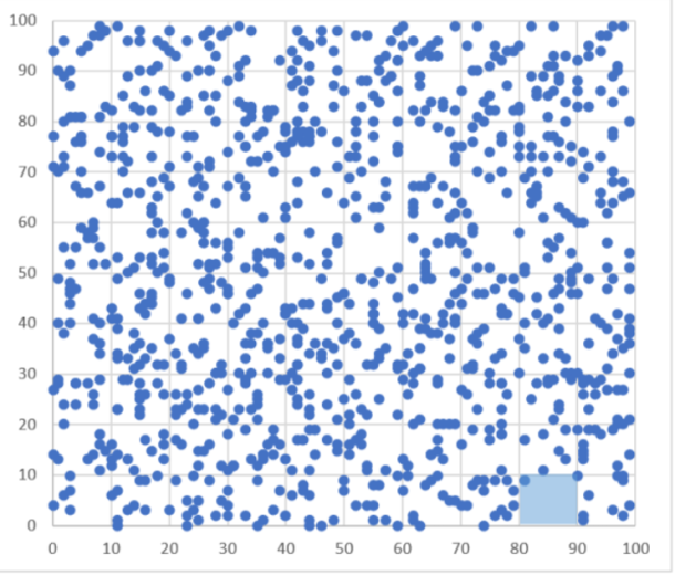Figura 3. Lanzamiento aleatorio de 1.000 dardos